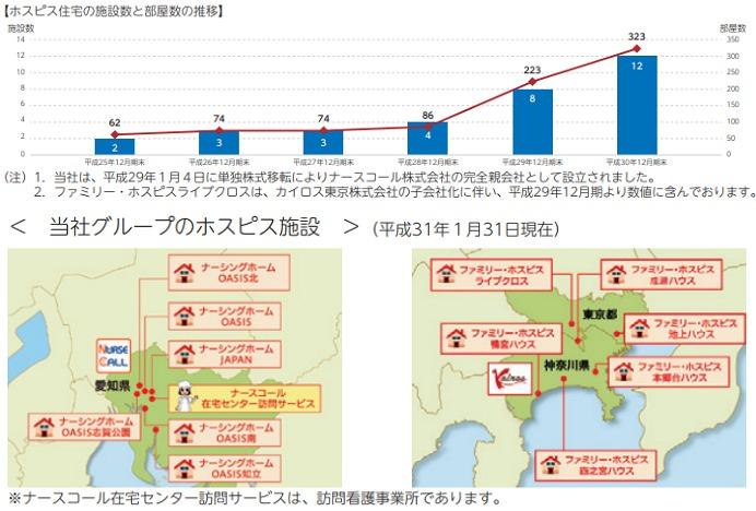 日本ホスピスホールディングス(7061)施設数と場所