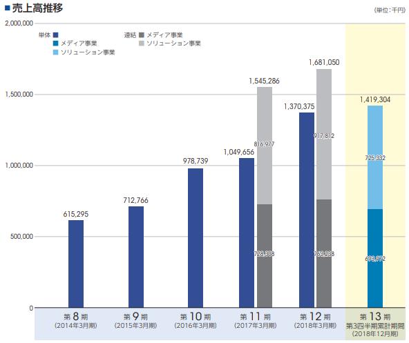 ミンカブ・ジ・インフォノイド(4436)事業別売上高