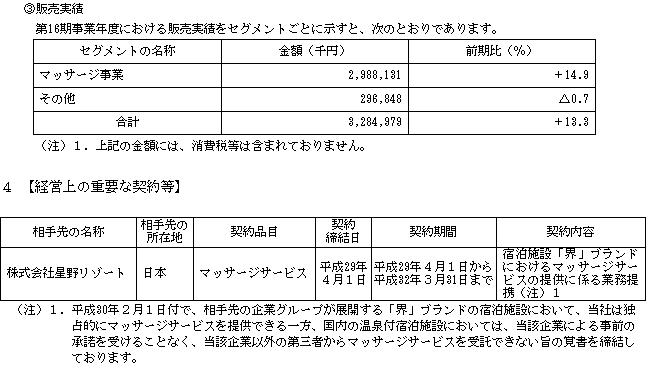 フレアス(7062)販売実績と取引先