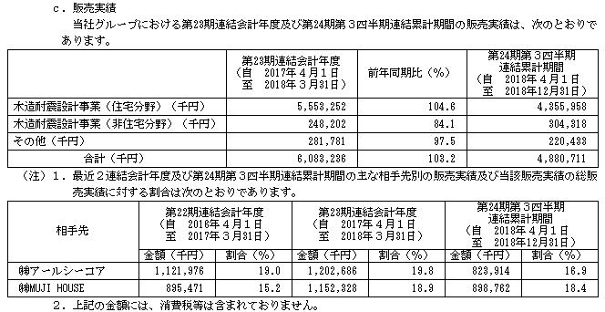 エヌ・シー・エヌ(7057)販売実績と取引先