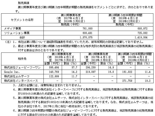 ミンカブ・ジ・インフォノイド(4436)販売実績