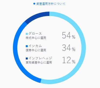 THEO(テオ)資産割合