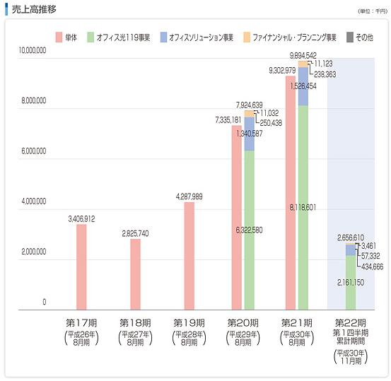 東名(4439)IPOの事業別売上高