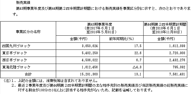 ダイコー通産(7673)販売実績