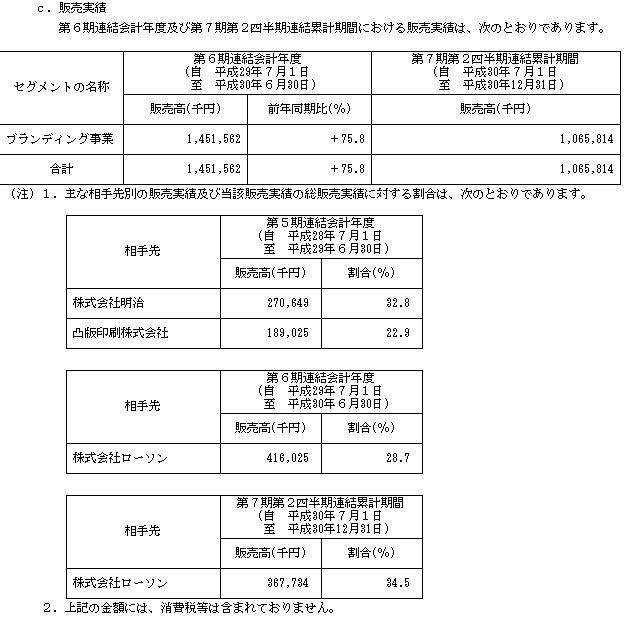 エードット(7063)IPOの販売実績
