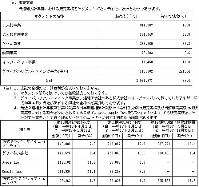 ギークス(7060)販売実績と取引先