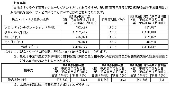 サーバーワークス(4434)販売実績と取引先