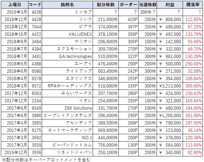 2019年3月SBI証券IPOチャレンジポイント当選