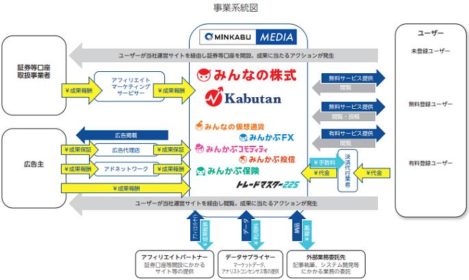ミンカブ・ジ・インフォノイド(4436)IPOの事業詳細