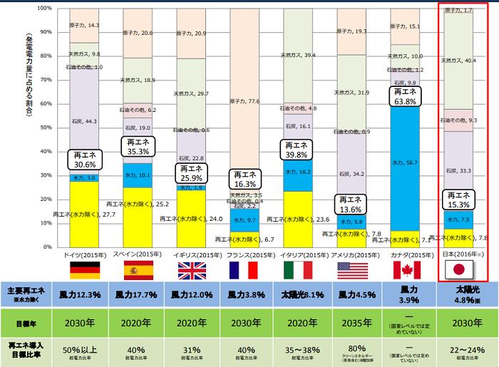 経済産業省の資源エネルギー庁の再生可能エネルギーデータ