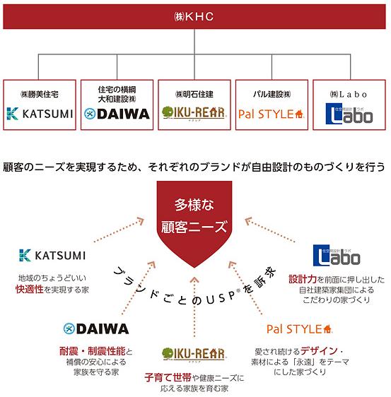 KHC(1451)IPO事業内容と子会社