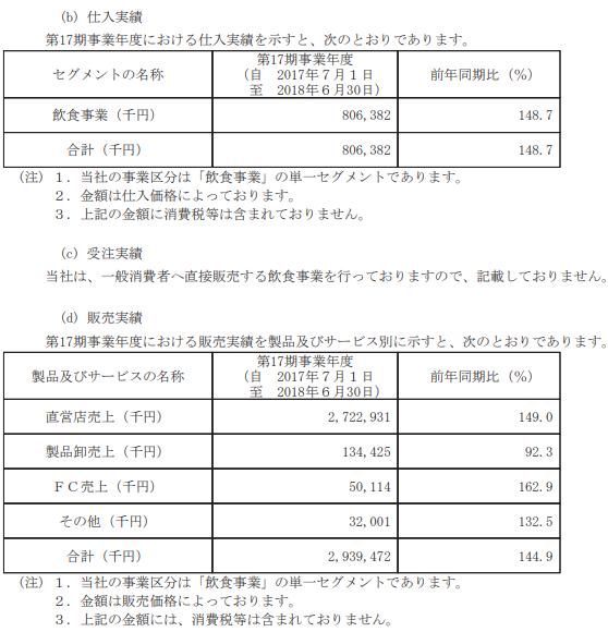 NATTY SWANKY(7674)IPOの販売実績