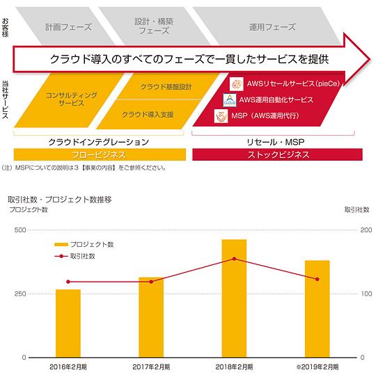 サーバーワークス(4434)IPO人気と事業フロー