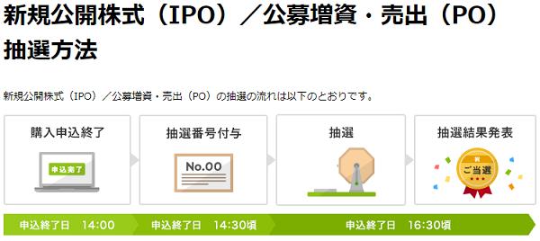 楽天証券のIPO抽選ルールまとめ