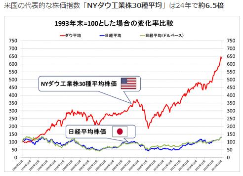 マネックス証券米国株式