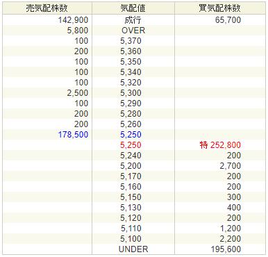 gooddaysホールディングス上場2日目の初値予想