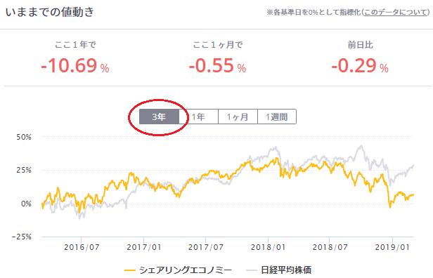 シェアリングエコノミー株価推移