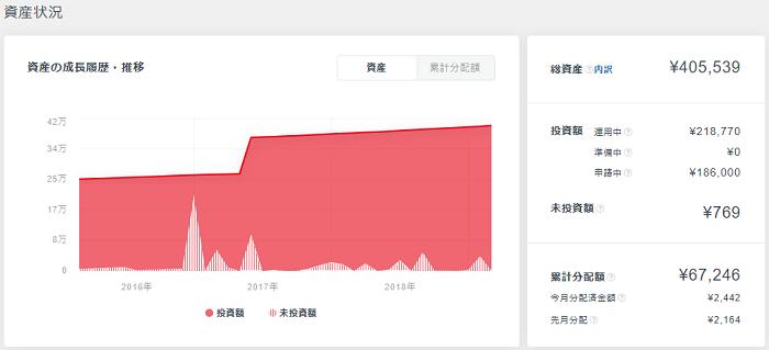 CrowdBankの運用資産
