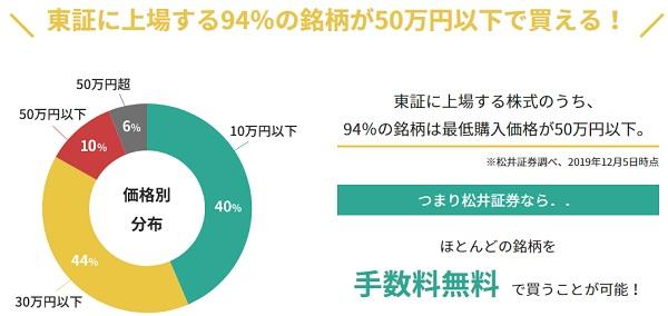 松井証券は50万円までの株式売買が無料