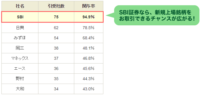 SBI証券のIPO幹事引受数詳細