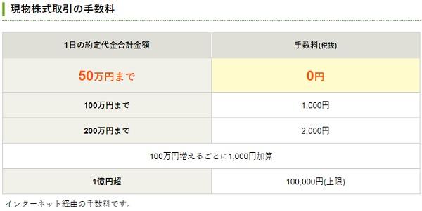 松井証券の株式委託手数料