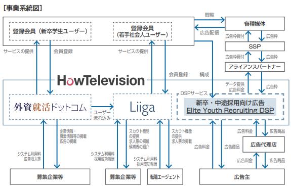 ハウテレビジョン事業系統図