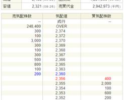 コプロ・ホールディングス(7059)初値結果