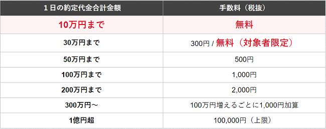 松井証券の取引手数料