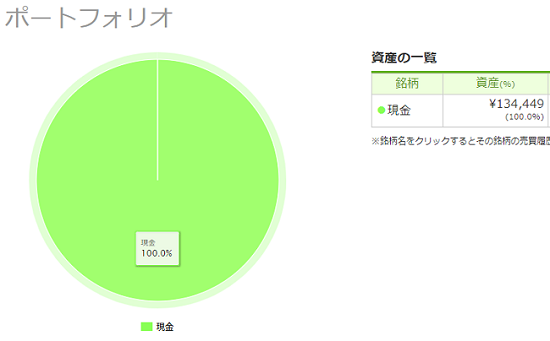 PayPay(ペイペイ)証券単元未満株