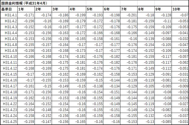 財務省の日本国債金利