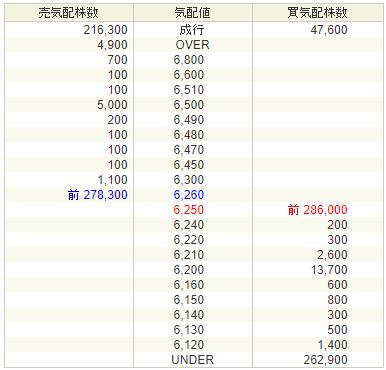ヴィッツ (4440)の上場1日目