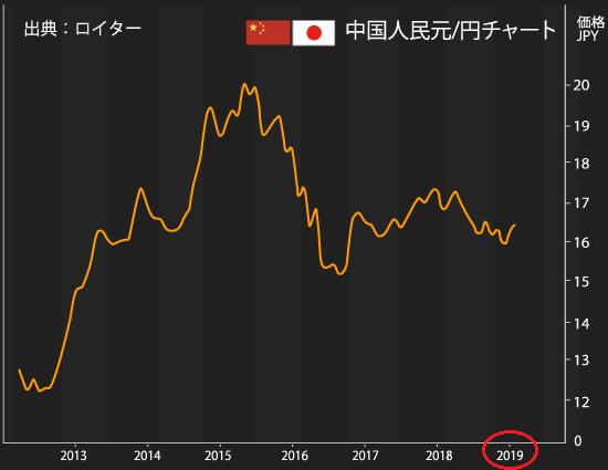 ライトFX中華人民元チャート