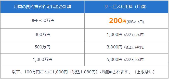 SBIネオモバイル証券の取引手数料