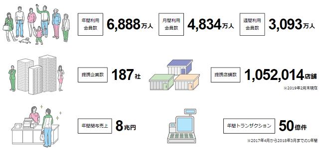CCCマーケティング年間利用者数と提携企業数