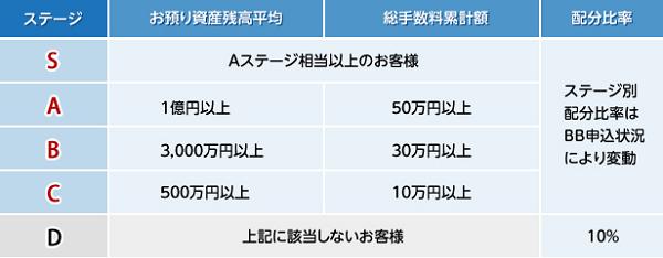 東海東京証券のステージ制詳細