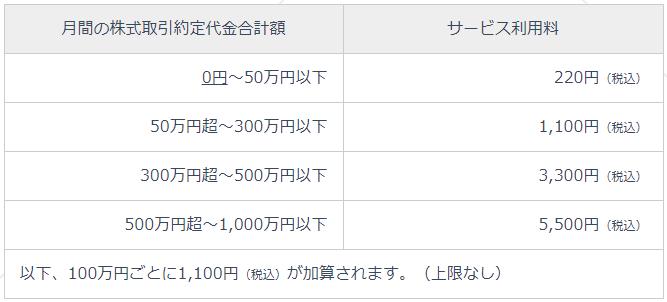 ネオモバイル証券取引手数料