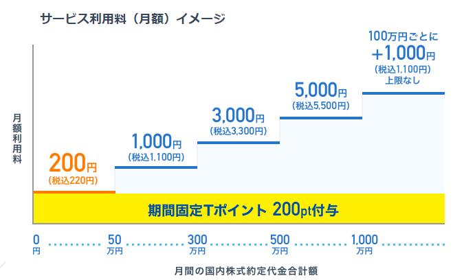 SBIネオモバイル証券のサービス利用料
