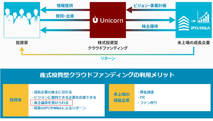 ユニコーン(UNICORN)上場による投資家へのリターン