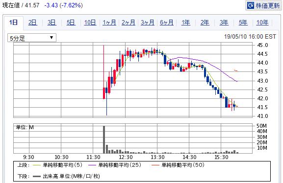 ウーバー・テクノロジーズ株価チャート
