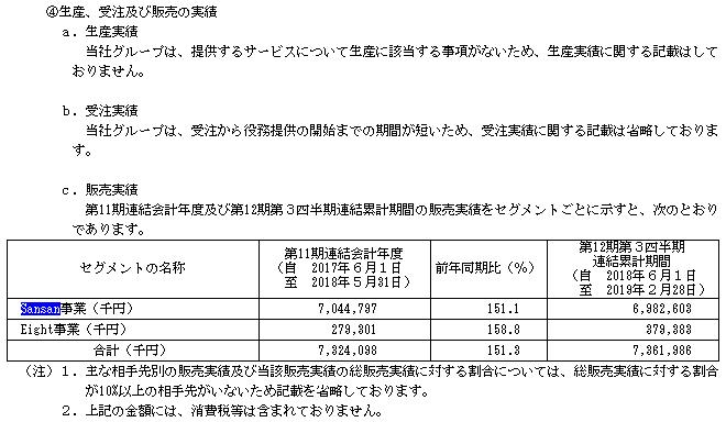 Sansan事業別販売実績