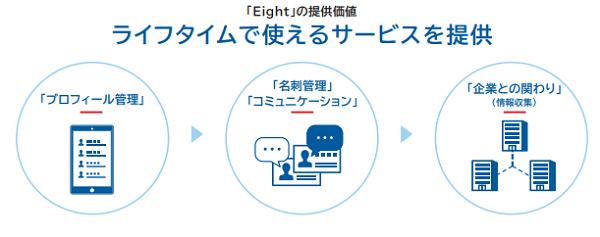 エイト(Eight)事業の詳細