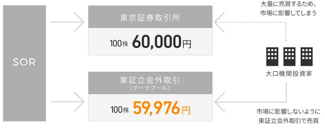東証立会外取引(ダークプール)の仕組み