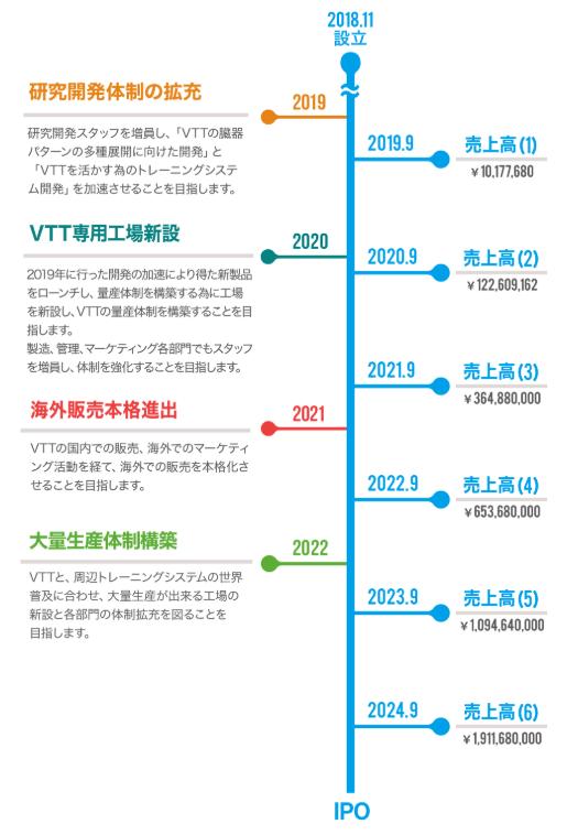 KOTOBUKI MedicalのIPO時期について