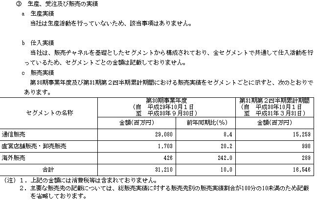 新日本製薬(4931)IPOの販売実績