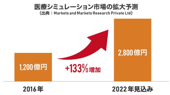 医療シミュレーション市場の収益チャンス