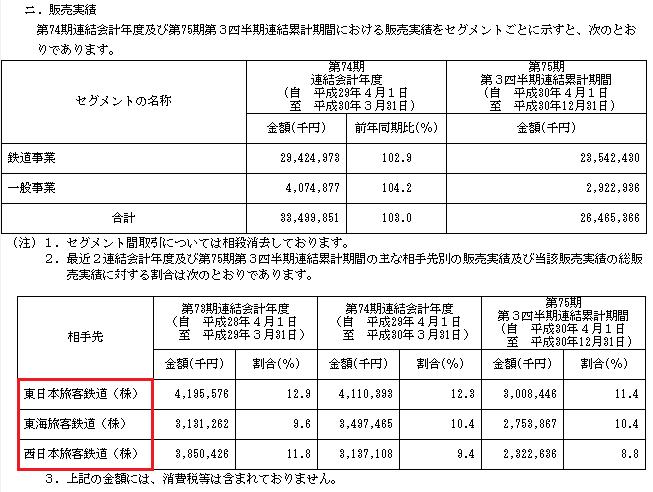 ヤシマキザイIPOの販売実績と取引先