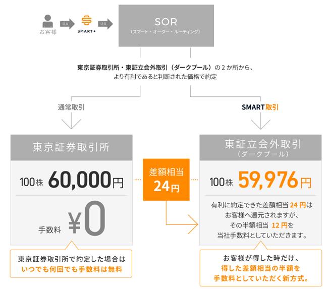 SOR(スマート・オーダー・ルーティング)約定の仕組み