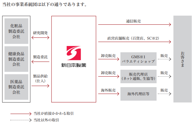 新日本製薬(4931)事業系統図