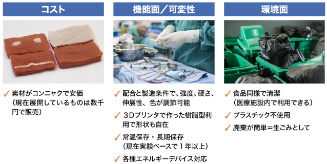KOTOBUKI Medicalの特徴