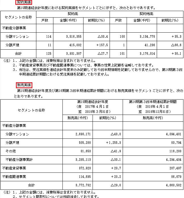 日本グランデ販売実績と契約実績